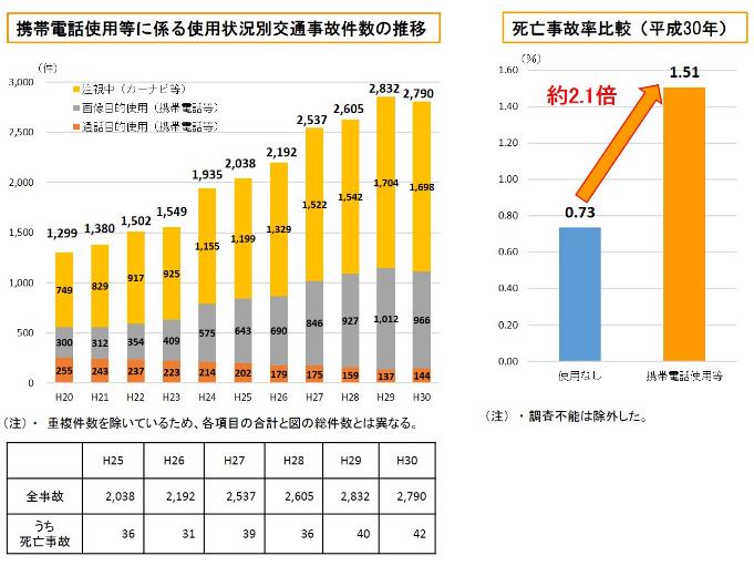 携帯電話使用等に係る交通事故発生状況(平成30年中)